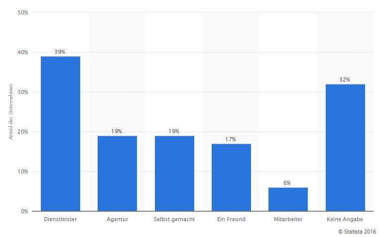Statistik_KMU_Erstellung-Wesbeite